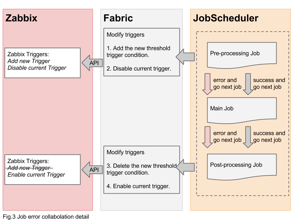 Hyclops jobmonitoring for Architecture zabbix